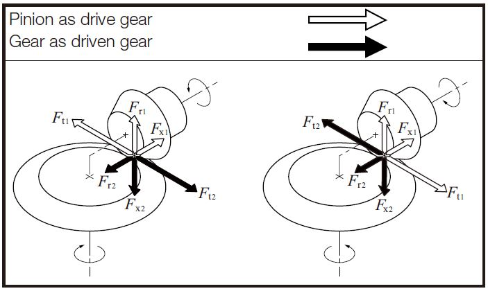 Fig 12.3 Directions of Forces acting on a Straight Bevel Gear Mesh gear forces khk gears