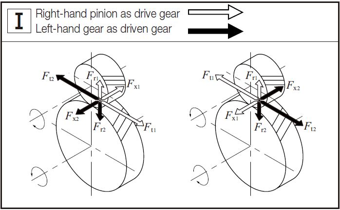 Fig.12.2 Direction of Forces acting on a Helical Gear Mesh 1 gear forces khk gears