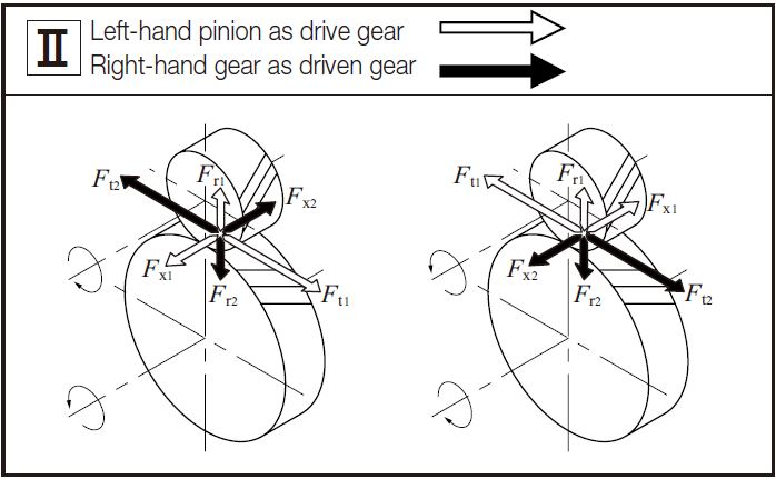 Fig.12.2 Direction of Forces acting on a Helical Gear Mesh 2 gear forces khk gears