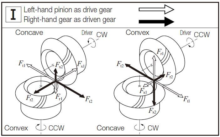 Fig.12.5 The Directions of Forces Carried by Spiral Bevel Gears 1 gear forces khk gears
