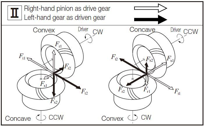 Fig.12.5 The Directions of Forces Carried by Spiral Bevel Gears 2 gear forces khk gears