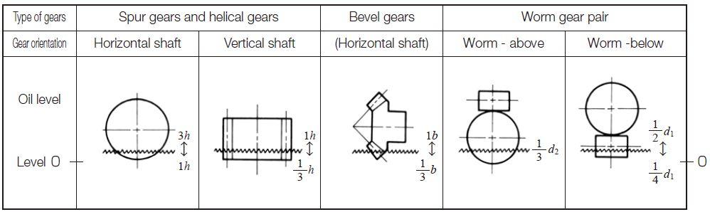 Lubrication of Gears | KHK Gears