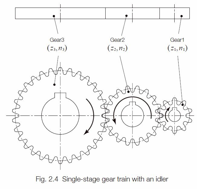 Gear Train Diagram