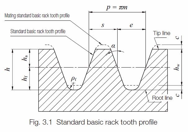Gear nomenclature khk gears on the rack tool the pressure angle is the tilt angle of the tooth surface relative to the normal to the pitch line gear terminology ccuart Gallery