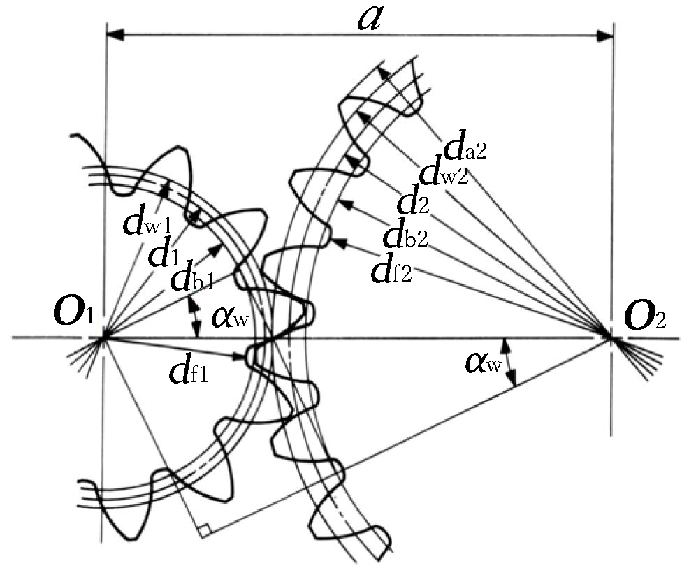 Fig. 4.2 The Meshing of Profile Shifted Gears