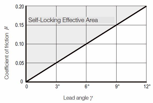 Fig. 4.23 The critical limit of self locking of lead angle g and coefficient of friction m