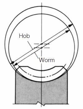 Fig.4.18 The method of using a greater diameter hob