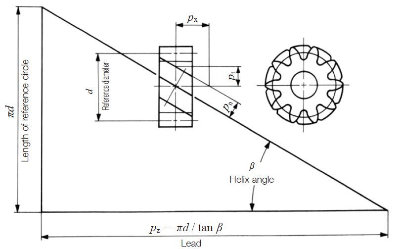 Calculation Of Gear Dimensions Khk Gears