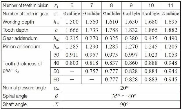 Table 4.19 Dimentions for pinions with number of teeth less than 12