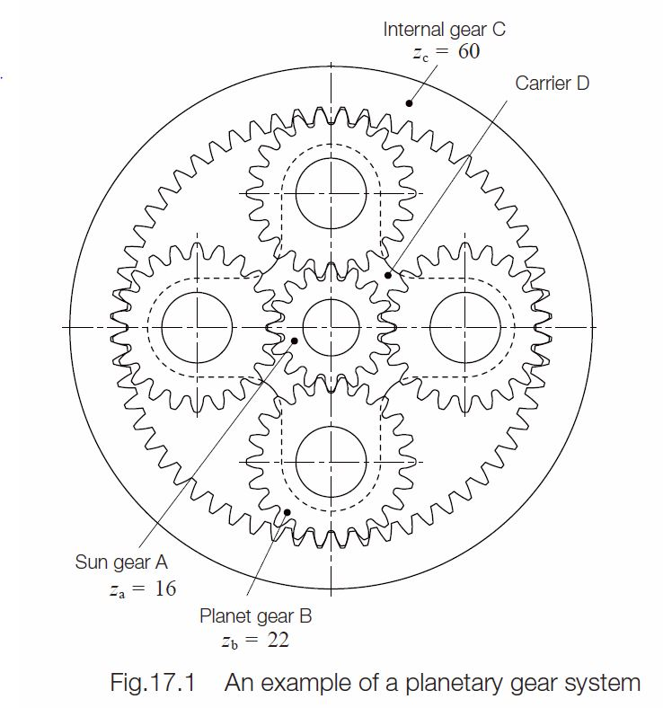 Gear nomenclature khk gears an example of a planetary gear system ccuart Gallery