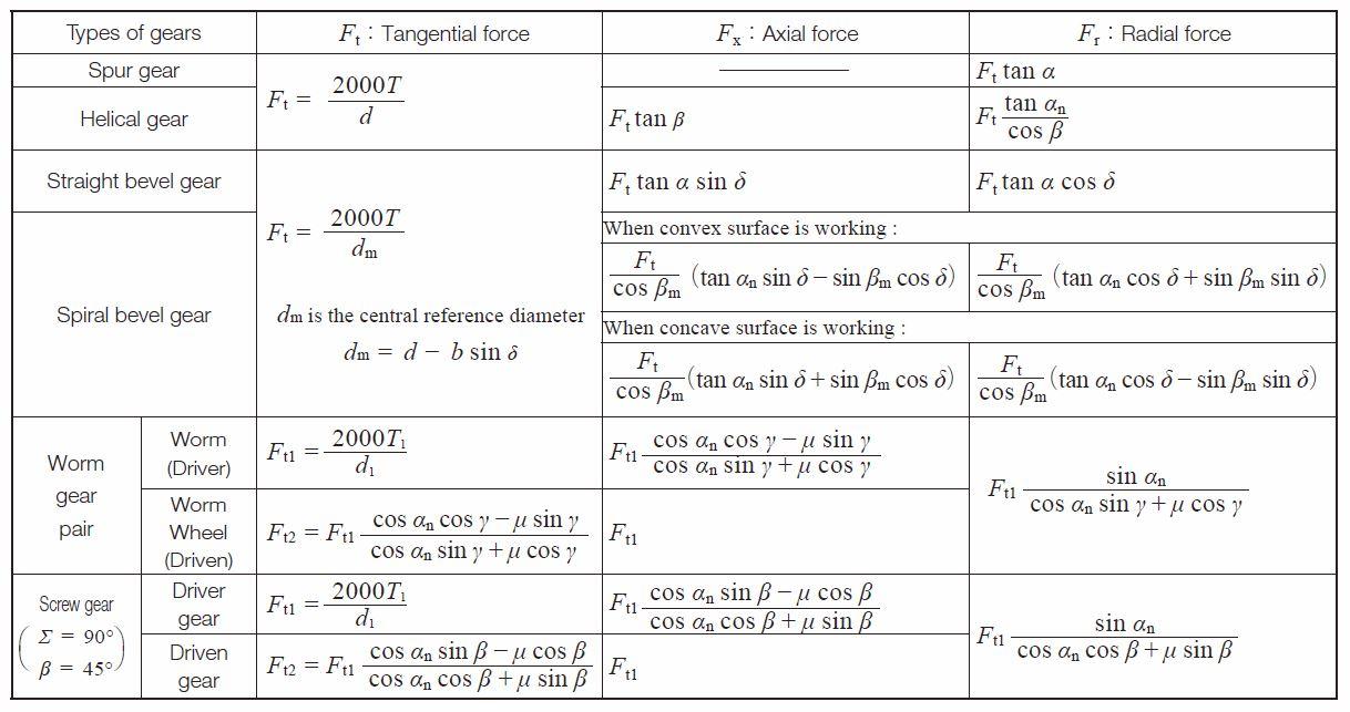 Gear Nomenclature | KHK Gears