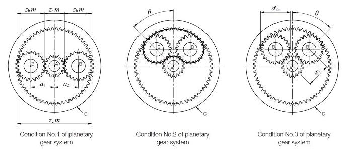 Fig.17.2 Condiciones para seleccionar engranajes