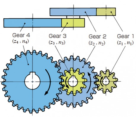 Gear Types and Characteristics | KHK Gears