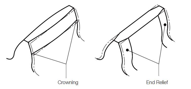Fig. 3.10 Crowning and End Relief