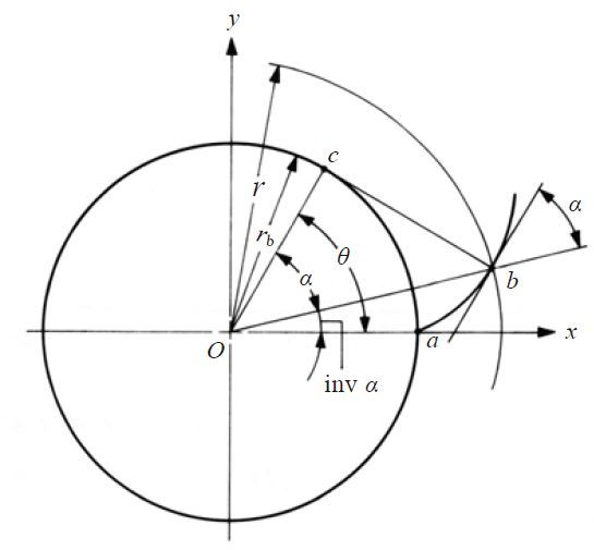 Fig. 3.3 The Involute Curve
