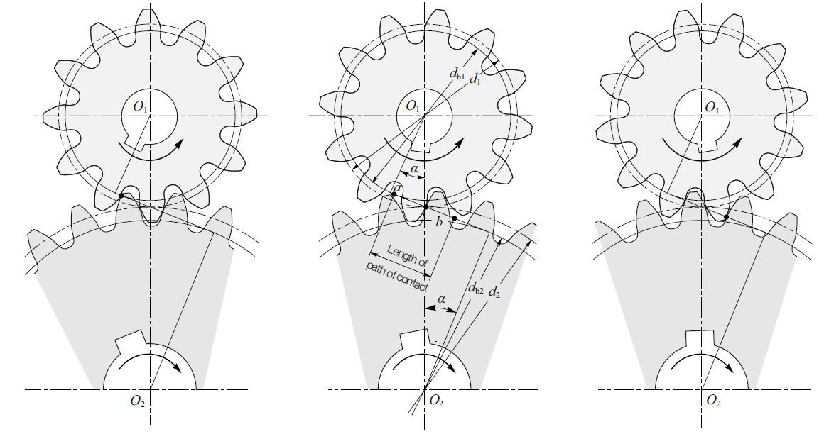 Fig. 3.4 Meshing of Involute Gear involute gear profile khk gears