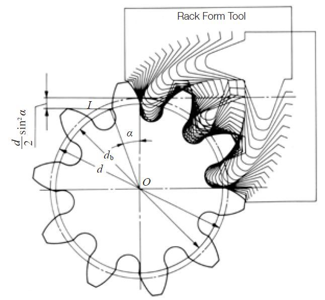 Fig. 3.5 Generation of a Standard Spur Gear