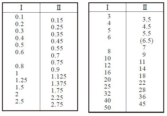 Table 3.2 Standard values of module Unit mm