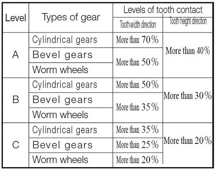 Mounting Accuracy of Gears | KHK Gears