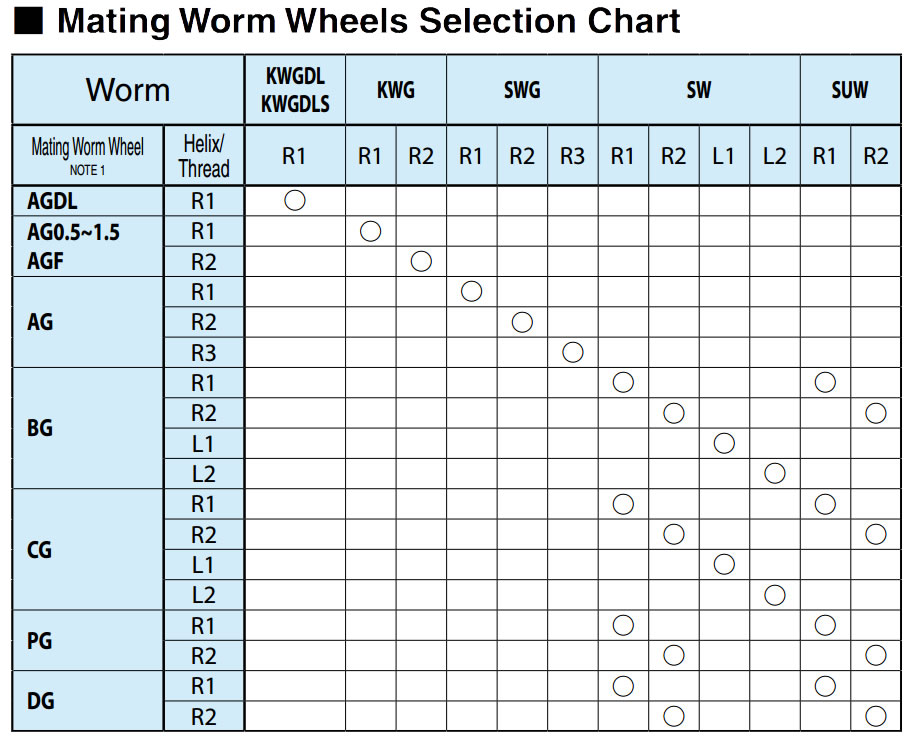 Worm Gear Combinations