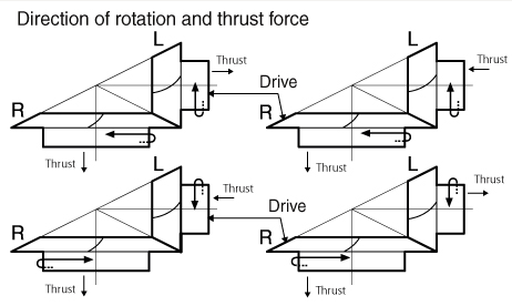 Direction of rotation and thrust force