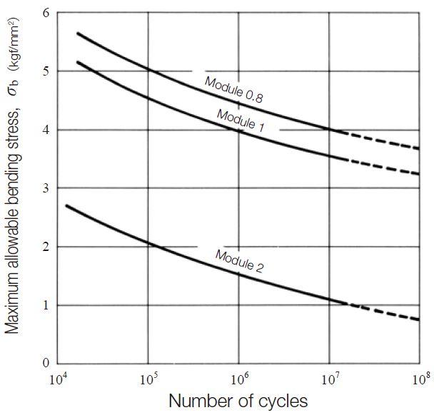 Fig.11.3 Maximum allowable bending stress under standard conditions, σb