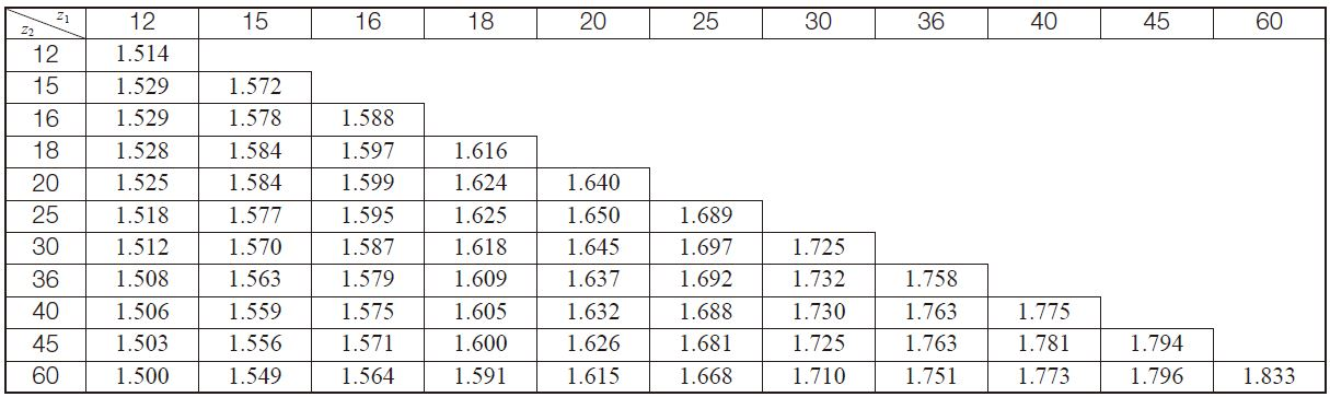 Table 10.17 The transverse contact ratio for Gleason's straight bevel gear, εα (Σ = 90°、α0 = 20°)