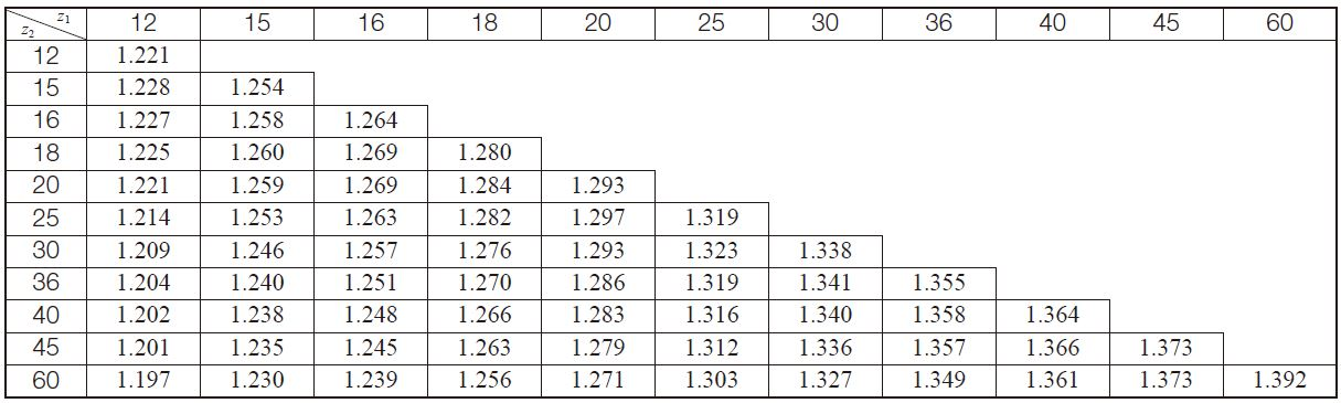 Table 10.19 The transverse contact ratio for Gleason's spiral bevel gear, εα(Σ = 90°、α0 = 20°、βm = 35 deg)
