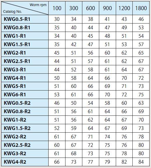 Efficiency of KWG, AG, AGF Worm Gear Pair