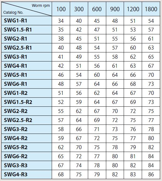 Efficiency of SWG,AG Worm Gear Pair