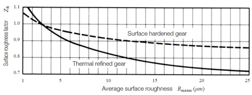 Fig. 10.11 Surface roughness factor,ZR