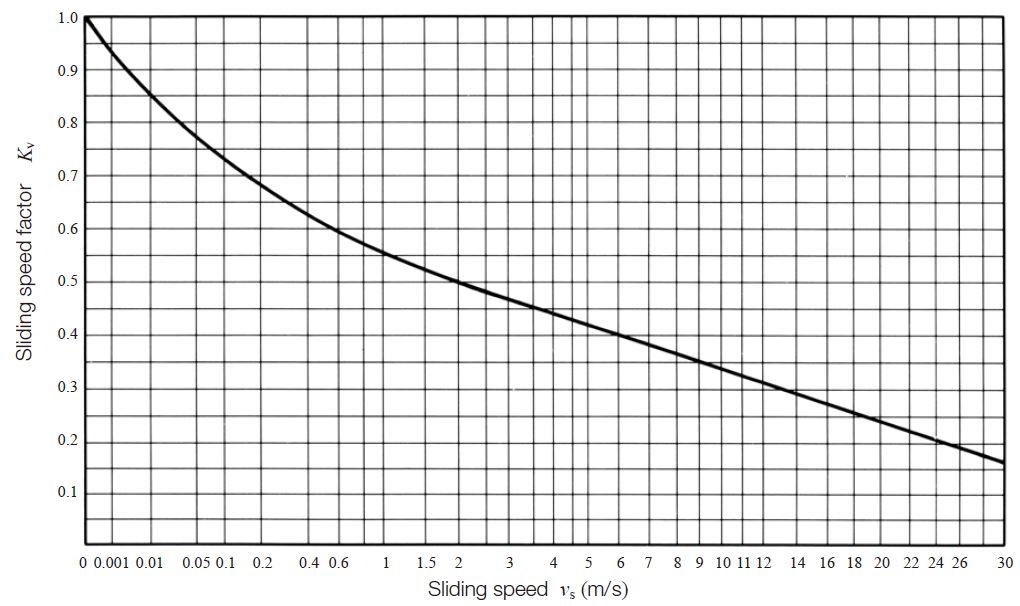 Fig. 10.14 Sliding speed factor, Kv