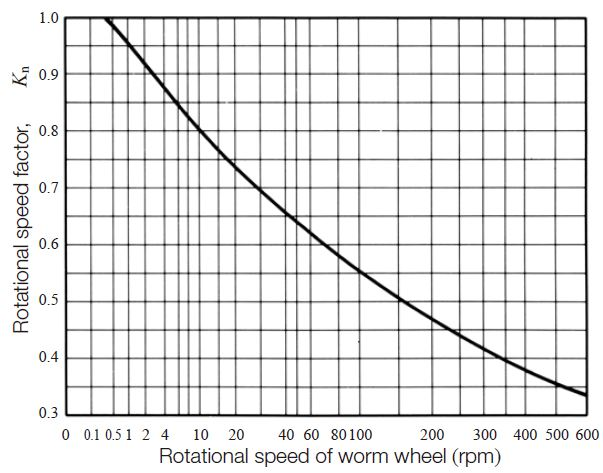 Fig. 10.15 Rotational speed factor, Kn