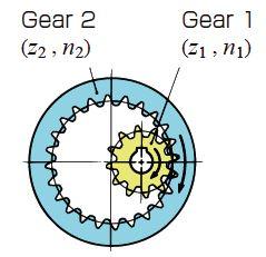 Spur Gear and Internal Gear