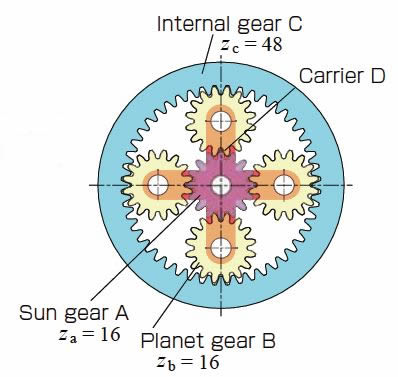 Example of a planetary gear system