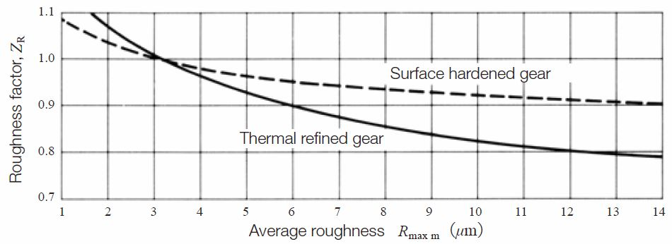 Fig.10.4 Surface roughness factor, ZR