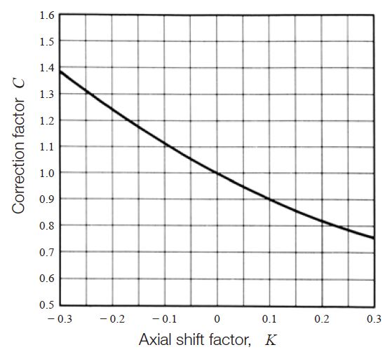 Fig.10.7 Correction factor for axial shift, C