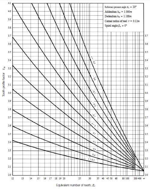 Fig.10.8 Tooth profile factor, YF0 (Straight bevel gear)