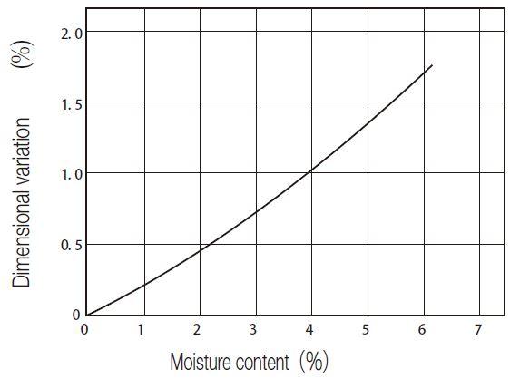 Fig.11.1 Moisture Content vs. Dimensional Variation of MC901