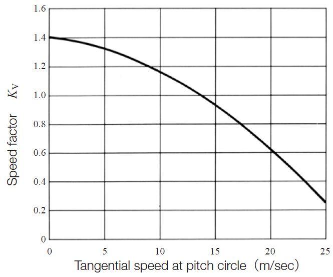 Fig.11.4 Speed factor, KV