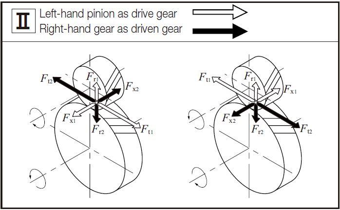 Gear Forces | KHK Gears