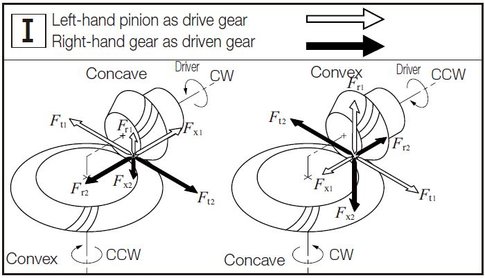 Fig.12.5 The Directions of Forces Carried by Spiral Bevel Gears 3