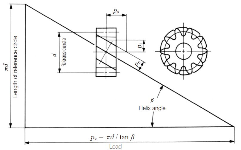 Bevel Gear Dimensions : Calculation of gear dimensions khk gears