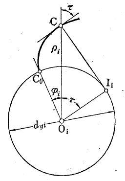 Figure 2.7 Involute Function