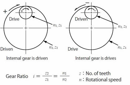 Gear Ratio and Direction of Rotation