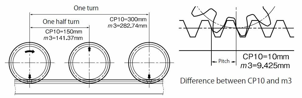 Movement of one cycle of the CP10 30 pinion on a CP rack vs.SS3 30 (m3) on a m3 rack