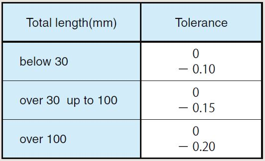 Overall Length Tolerance of Worms Wheels