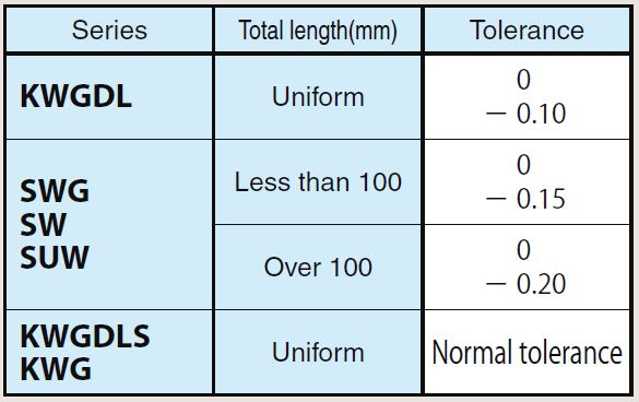 Overall Length Tolerance of Worms