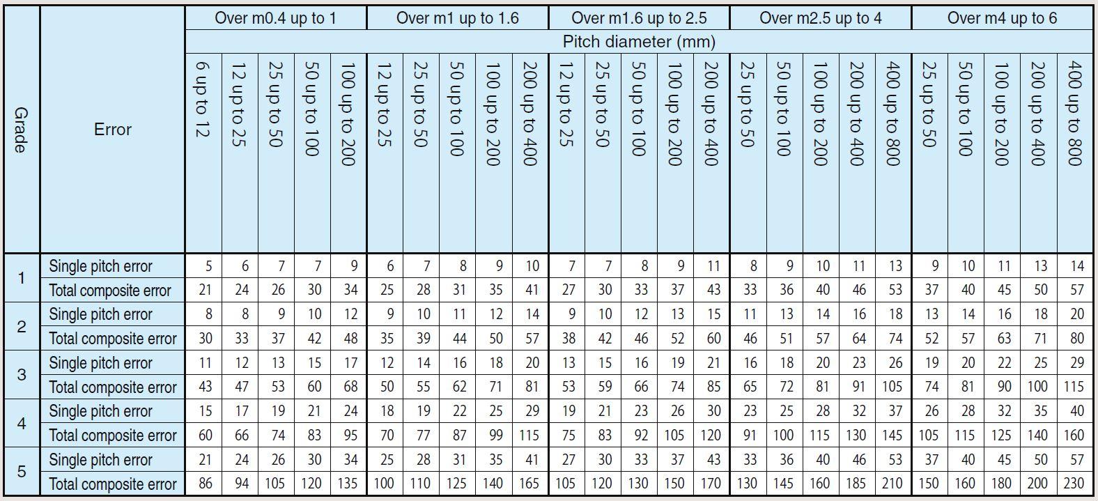 Precision Grades of Worm Wheels (KHK W 002)