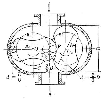 Root type gear pump